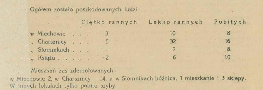 Zarys Dziejów żydów Miechowskich Miechowskikuferek