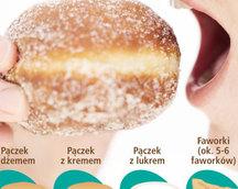 Ile kalorii zjeszw tłusty czwartek ?
