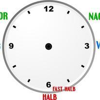 Die Uhrzeit